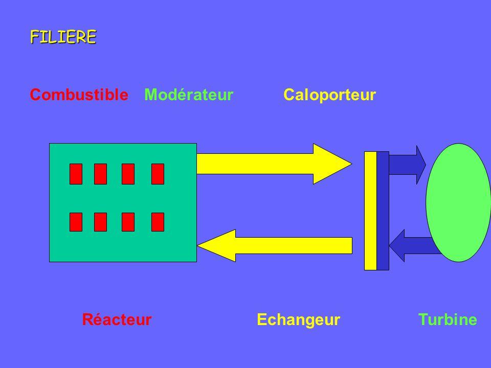 FILIERE Combustible Modérateur Caloporteur Réacteur Echangeur Turbine
