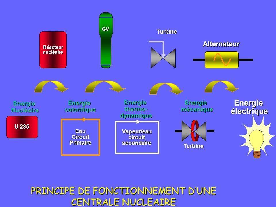 PRINCIPE DE FONCTIONNEMENT D'UNE CENTRALE NUCLEAIRE