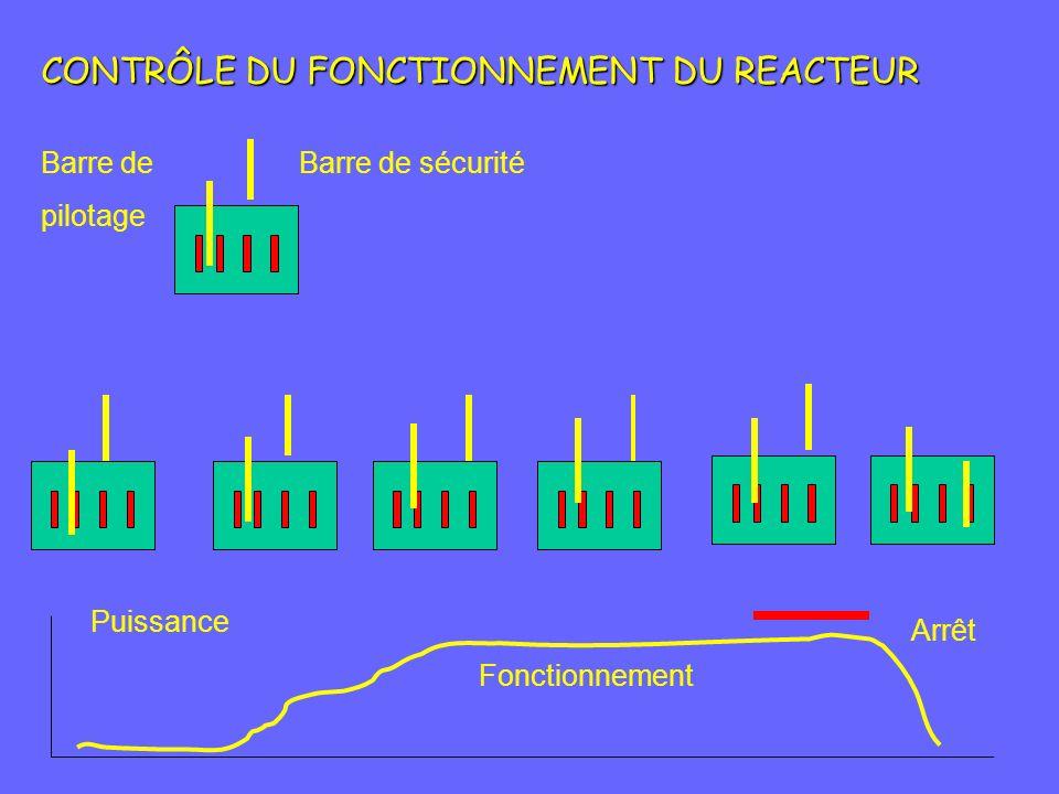 CONTRÔLE DU FONCTIONNEMENT DU REACTEUR