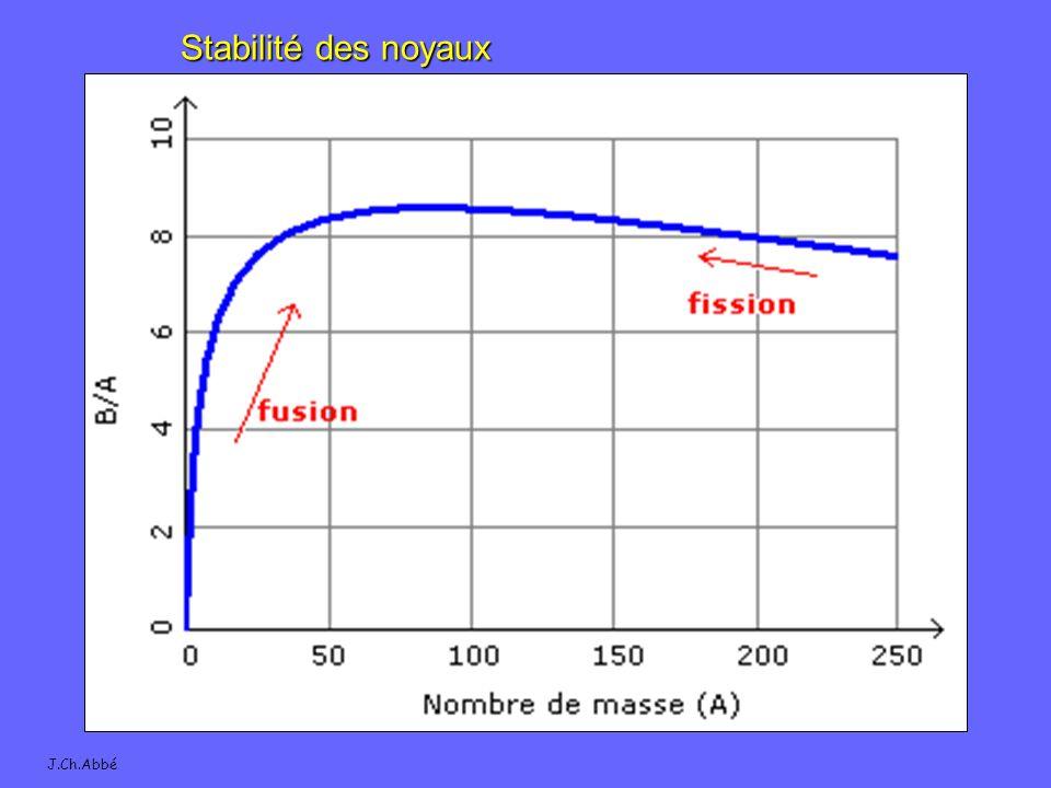 Stabilité des noyaux J.Ch.Abbé