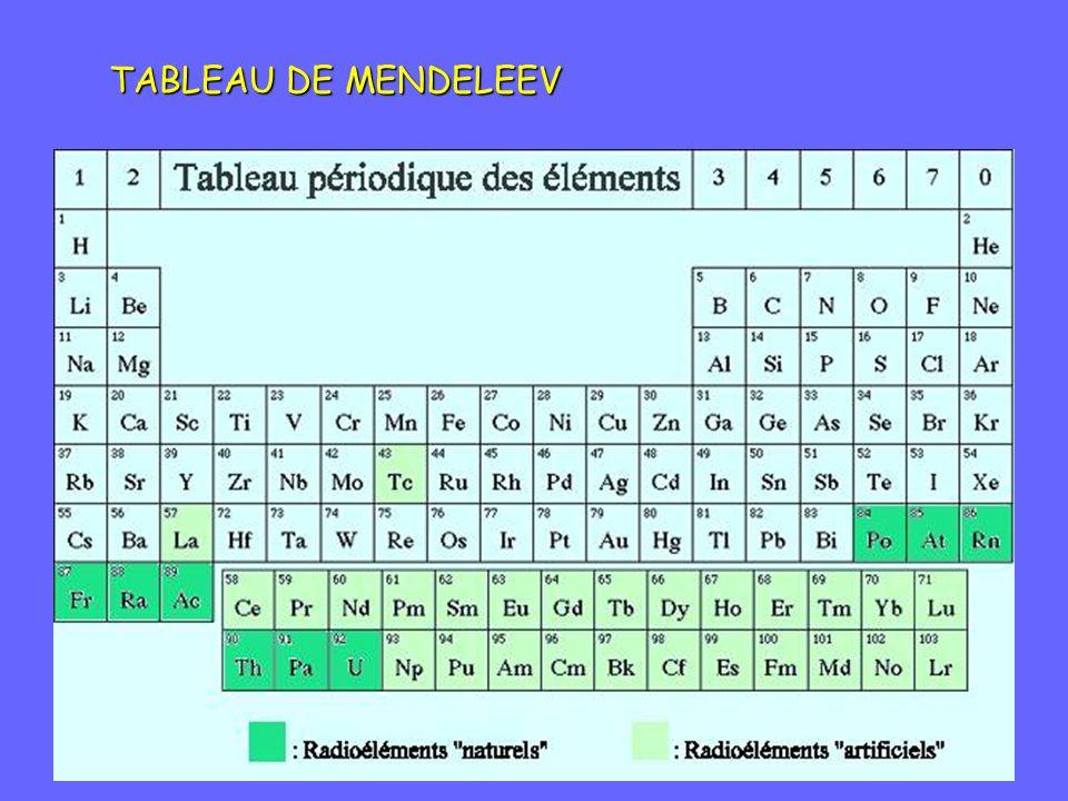 TABLEAU DE MENDELEEV