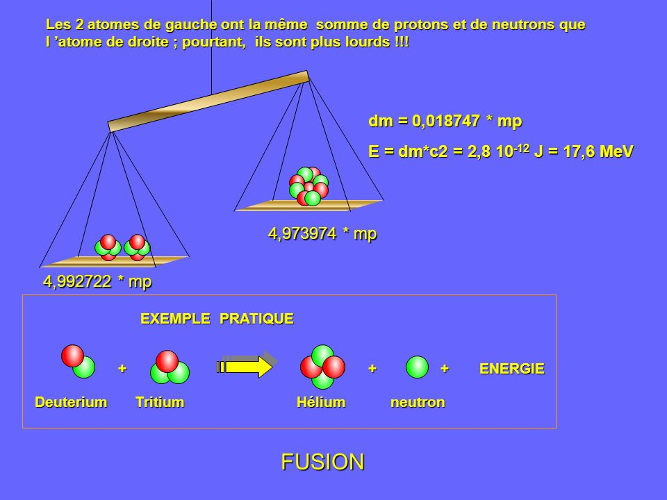 FUSION dm = 0,018747 * mp E = dm*c2 = 2,8 10-12 J = 17,6 MeV
