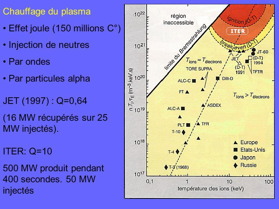 Chauffage du plasma Effet joule (150 millions C°) Injection de neutres. Par ondes. Par particules alpha.