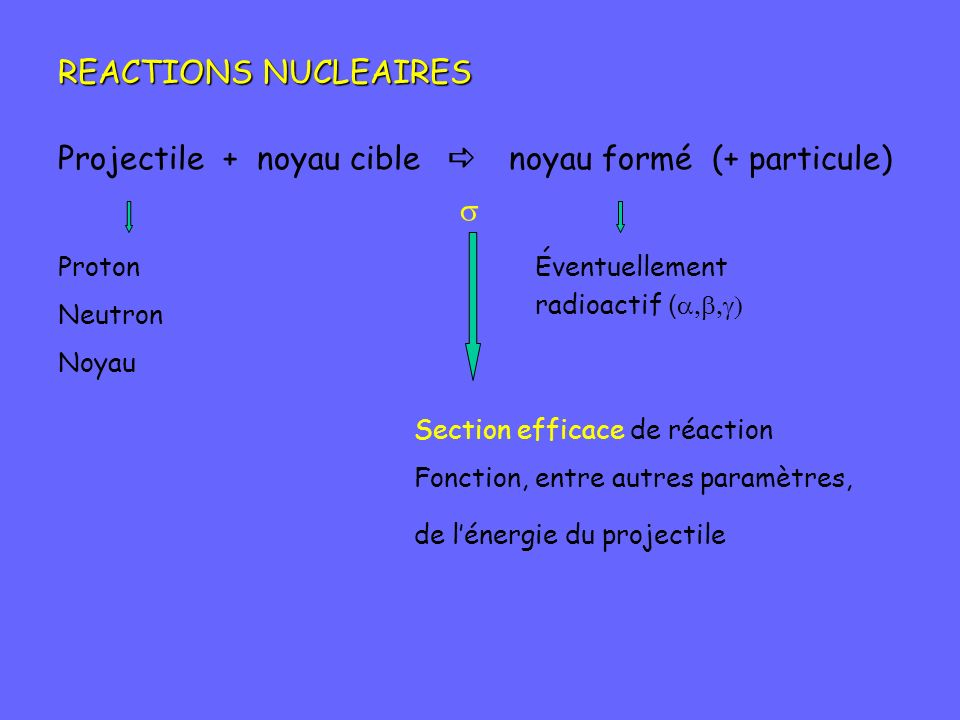 Projectile + noyau cible a noyau formé (+ particule)