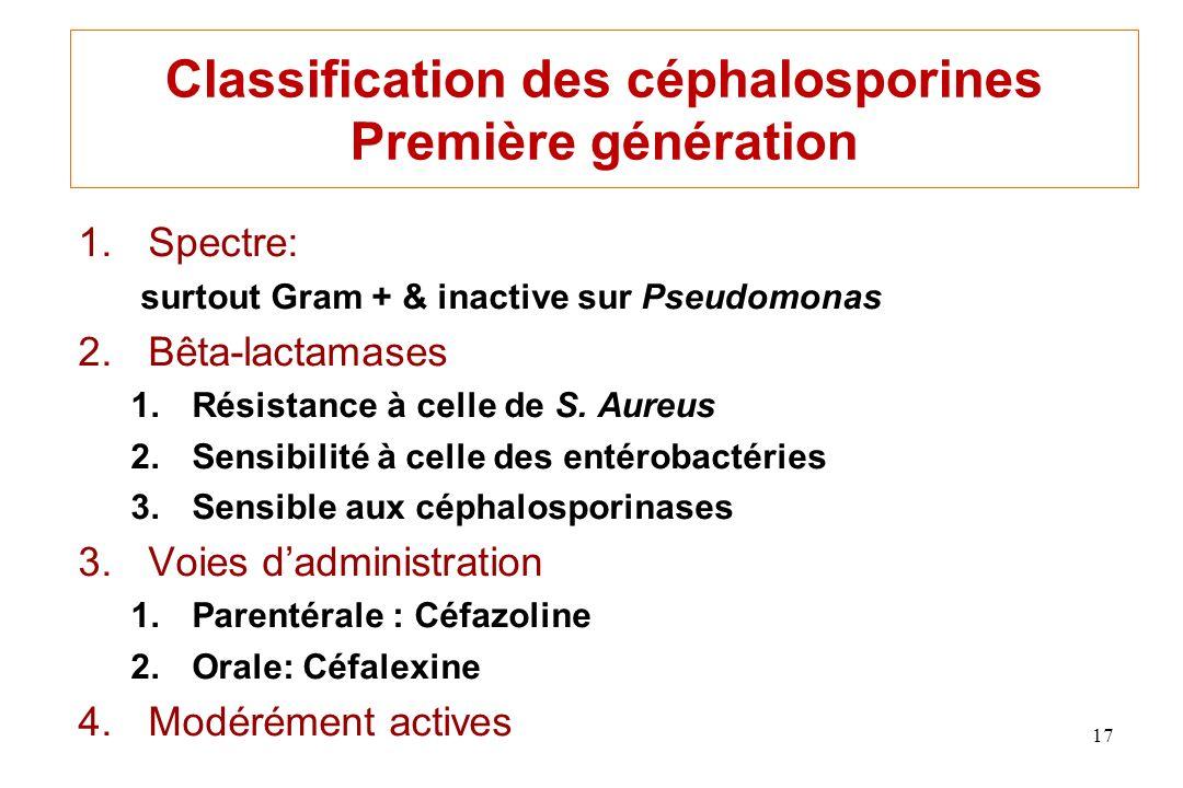 Classification des céphalosporines Première génération