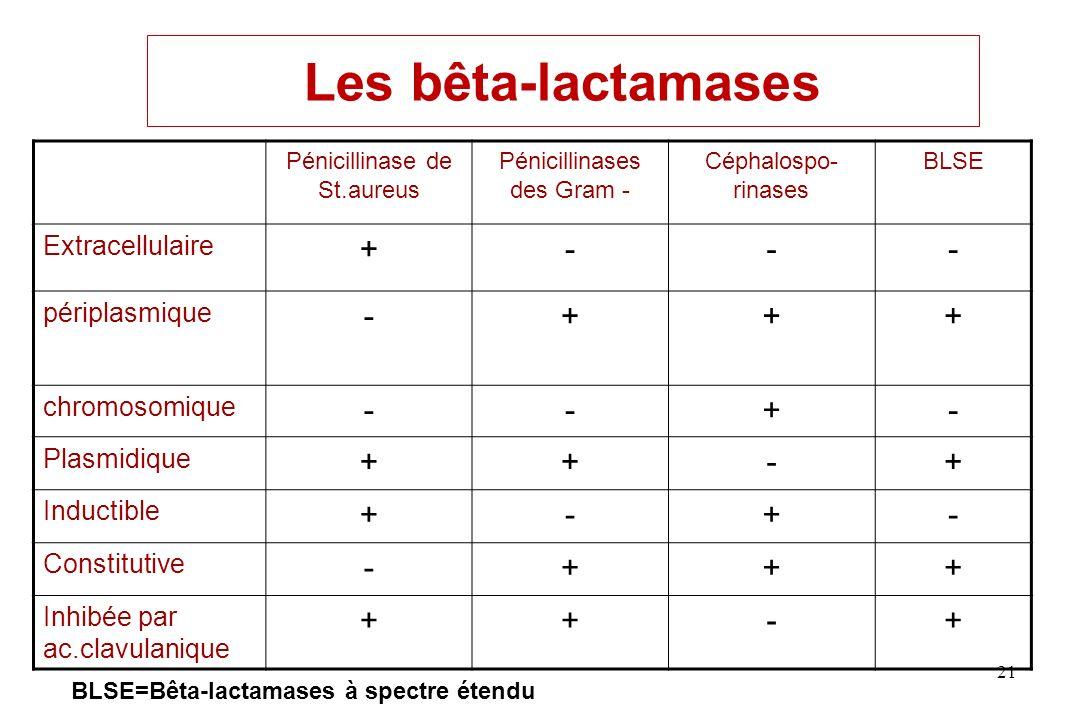 Les bêta-lactamases + - Extracellulaire périplasmique chromosomique