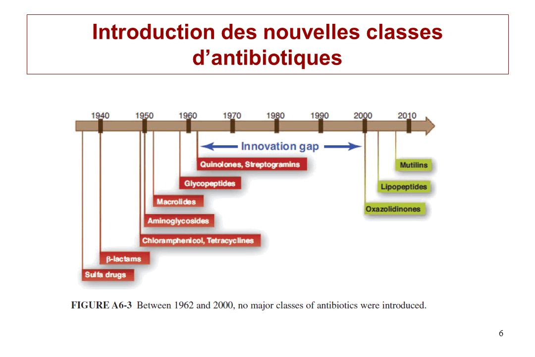 Introduction des nouvelles classes d'antibiotiques