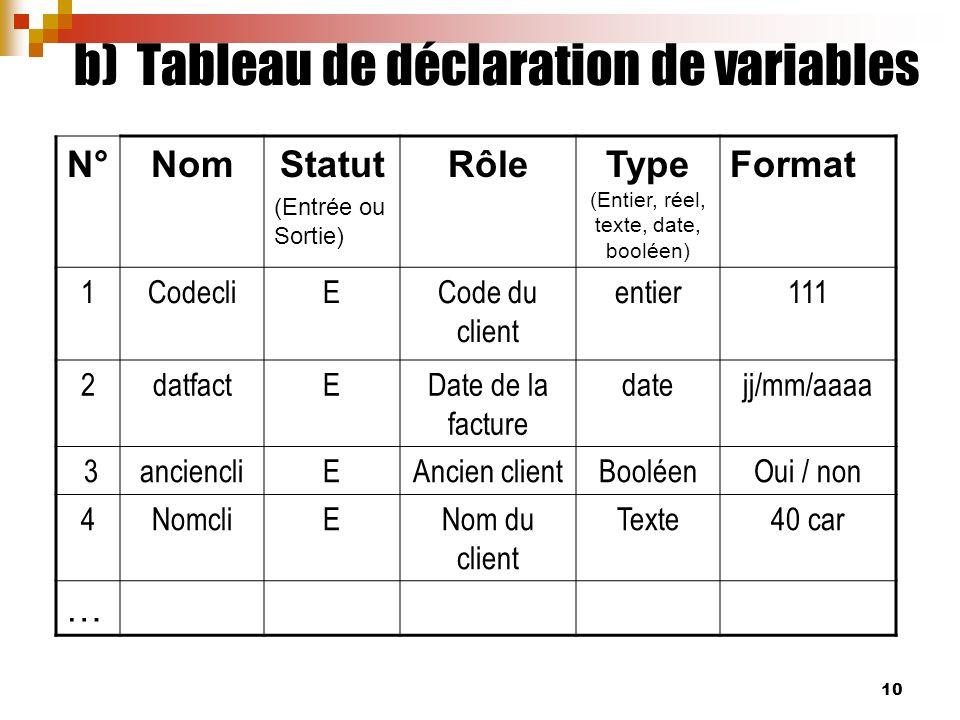 b) Tableau de déclaration de variables