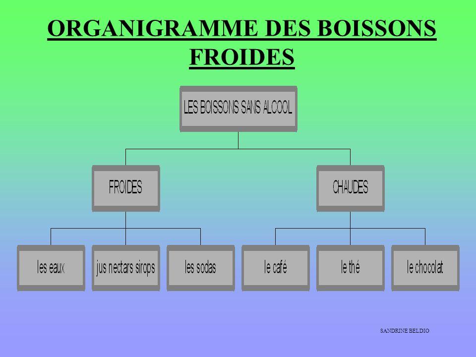 ORGANIGRAMME DES BOISSONS FROIDES