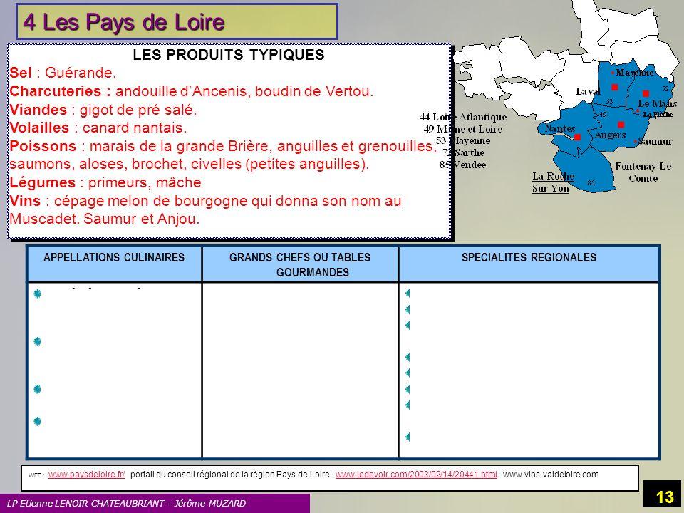 4 Les Pays de Loire LES PRODUITS TYPIQUES Sel : Guérande.