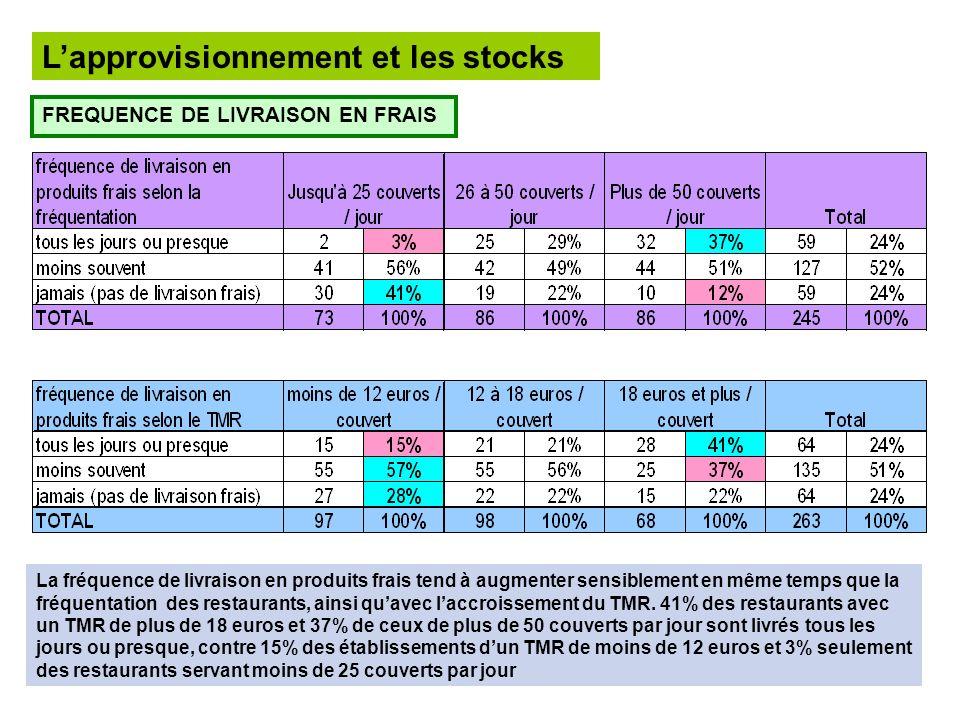 L'approvisionnement et les stocks