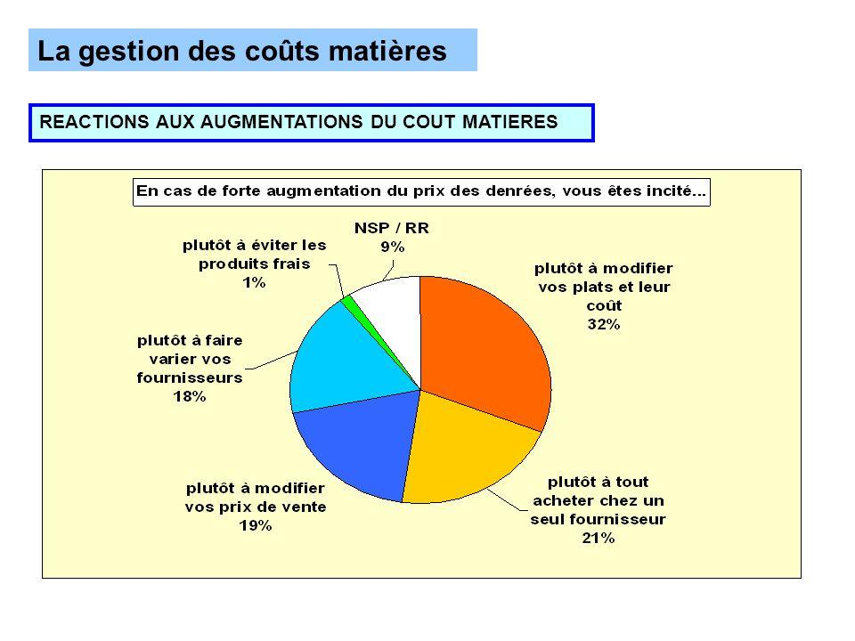 La gestion des coûts matières