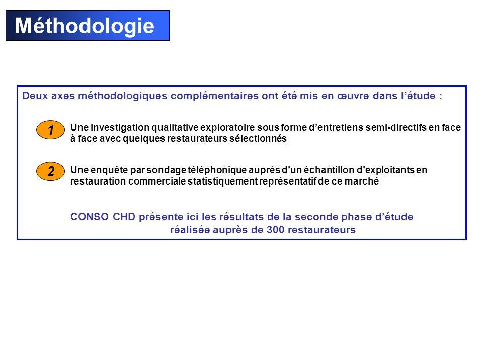 Méthodologie Deux axes méthodologiques complémentaires ont été mis en œuvre dans l'étude :