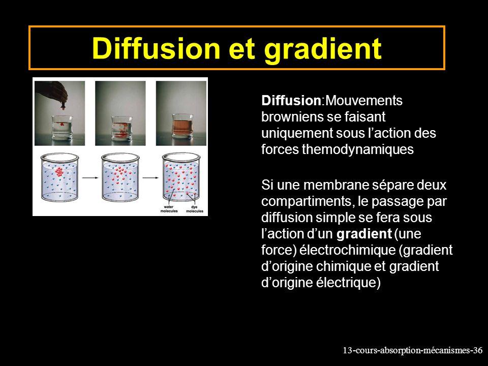 Diffusion et gradient Diffusion:Mouvements browniens se faisant uniquement sous l'action des forces themodynamiques.