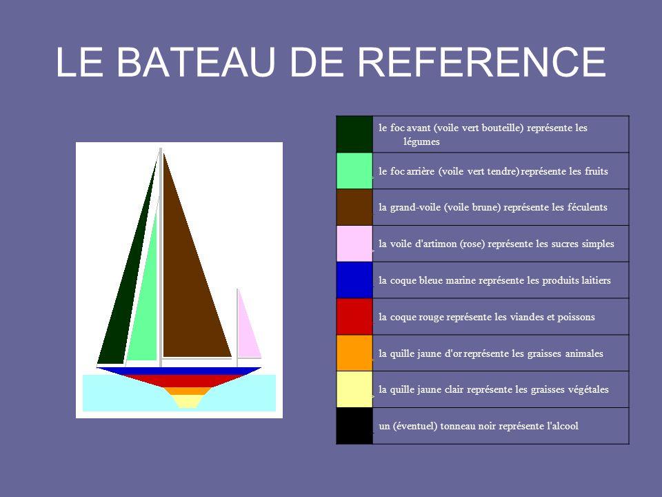 LE BATEAU DE REFERENCE < >
