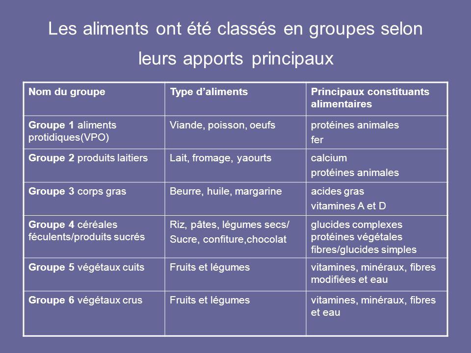 Les aliments ont été classés en groupes selon leurs apports principaux