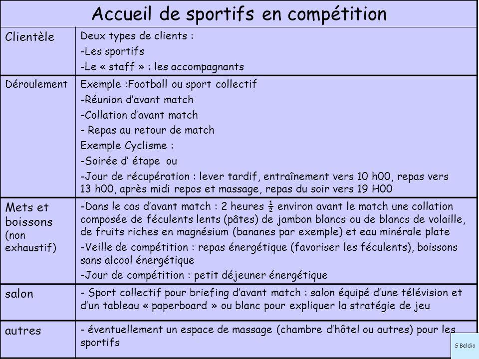 Accueil de sportifs en compétition