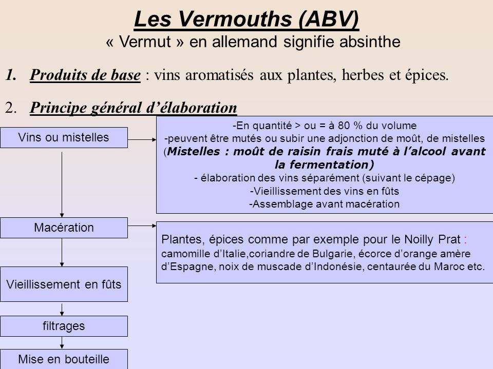 Les Vermouths (ABV) « Vermut » en allemand signifie absinthe