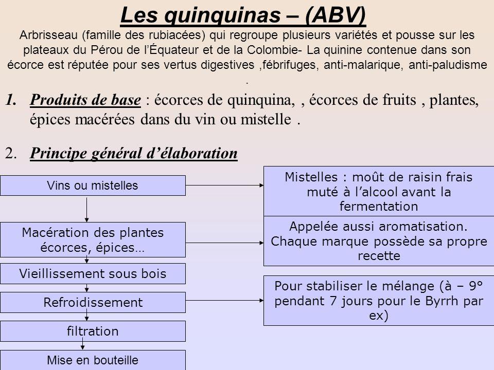Les quinquinas – (ABV)