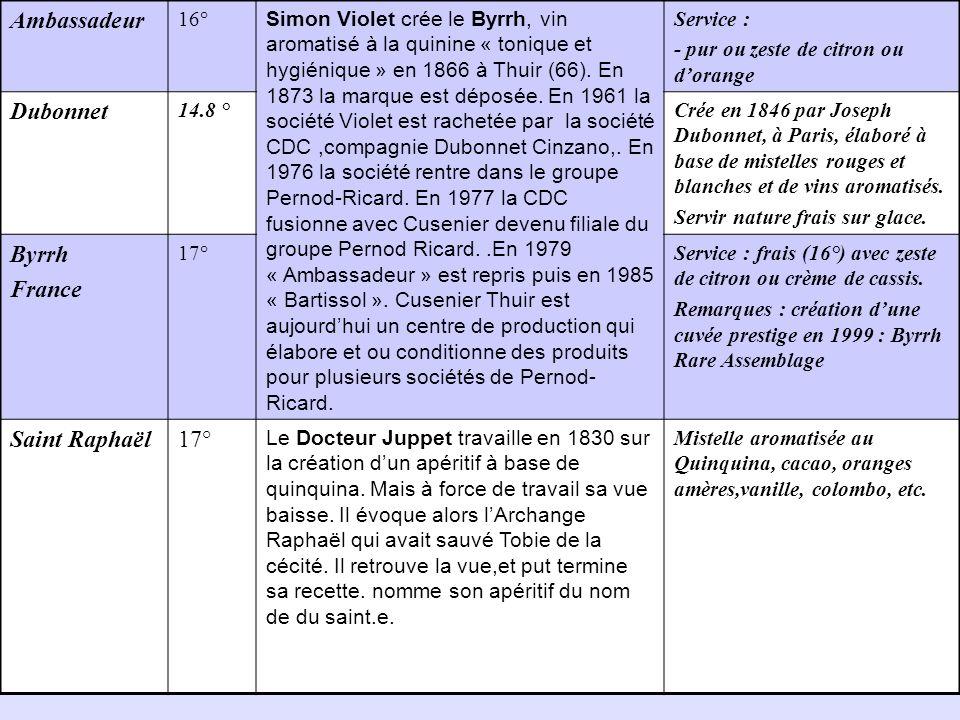 Ambassadeur Dubonnet Byrrh France Saint Raphaël 16°