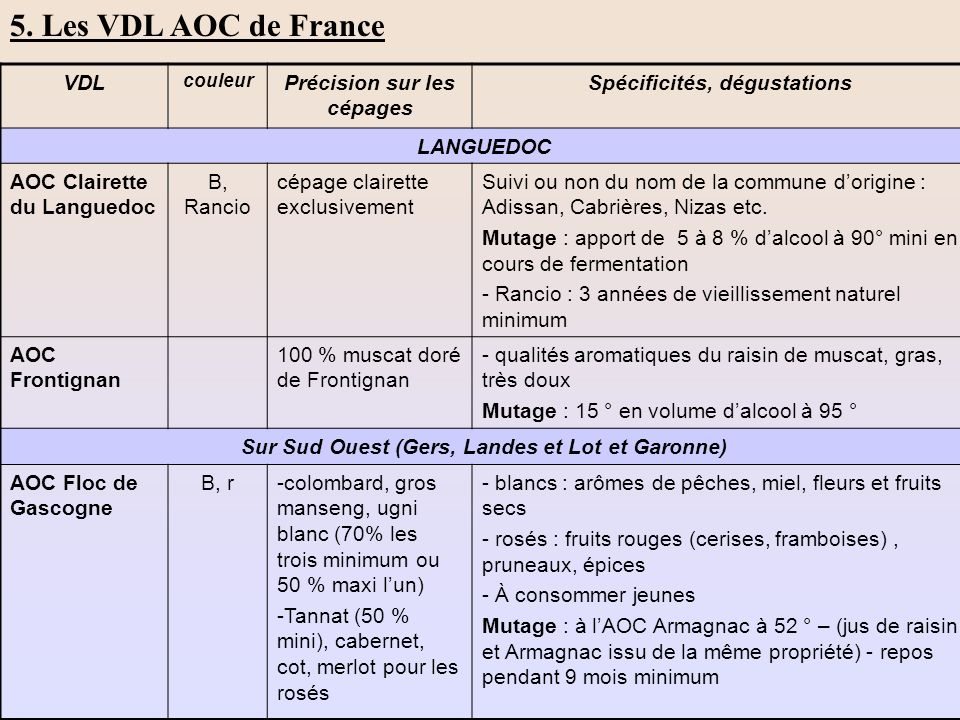 5. Les VDL AOC de France VDL Précision sur les cépages