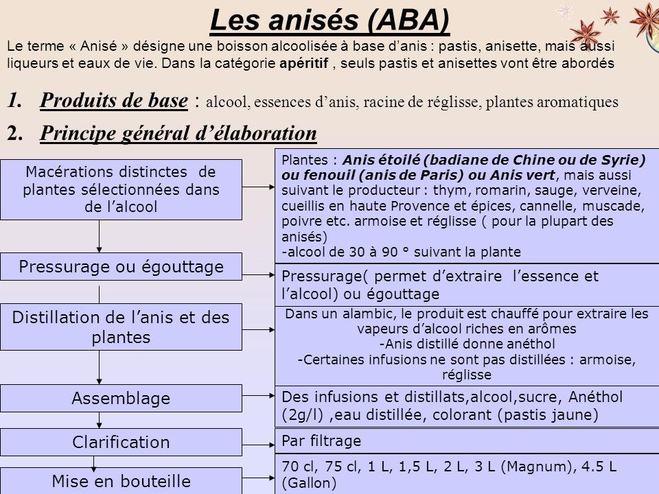 Les anisés (ABA)