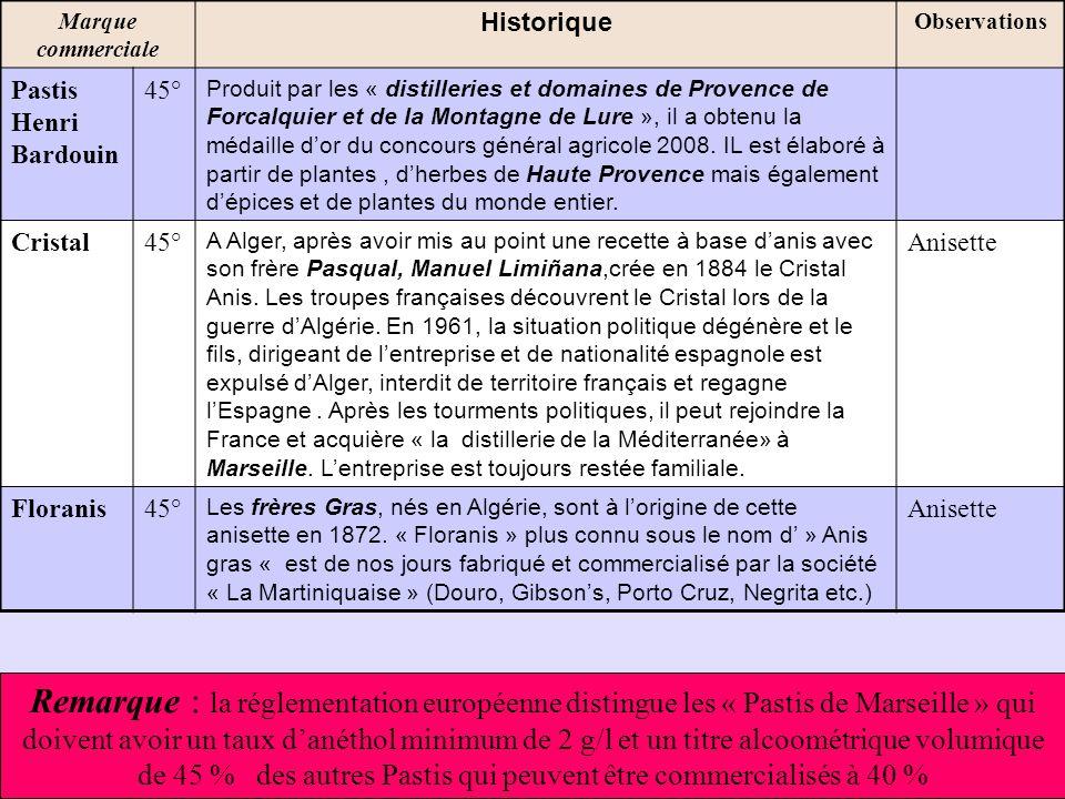 Marque commerciale Historique. Observations. Pastis Henri Bardouin. 45°