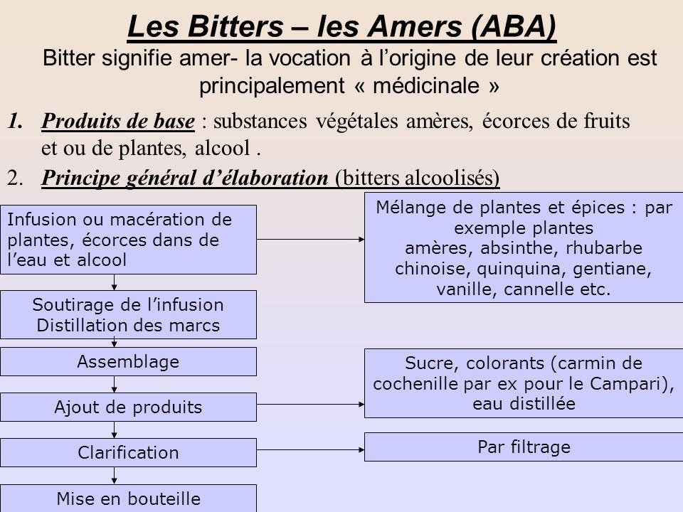 Les Bitters – les Amers (ABA)