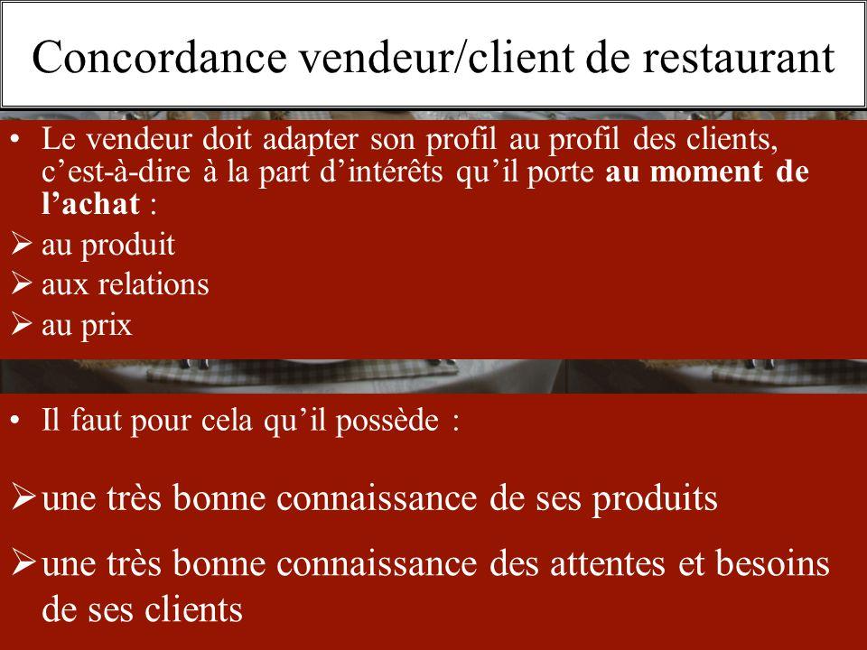 Concordance vendeur/client de restaurant