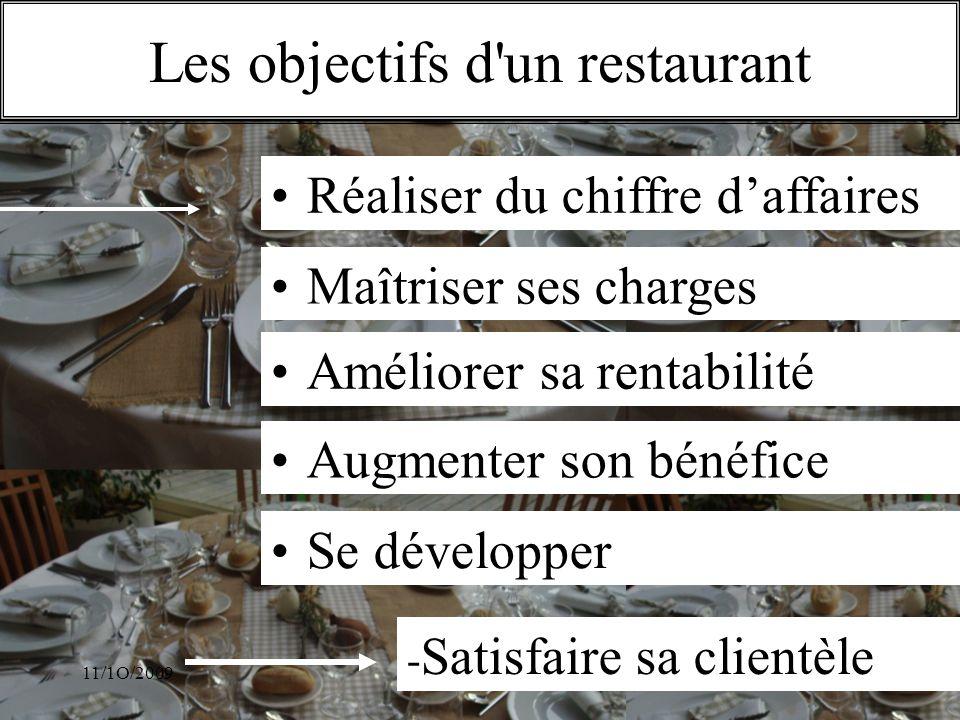 Les objectifs d un restaurant