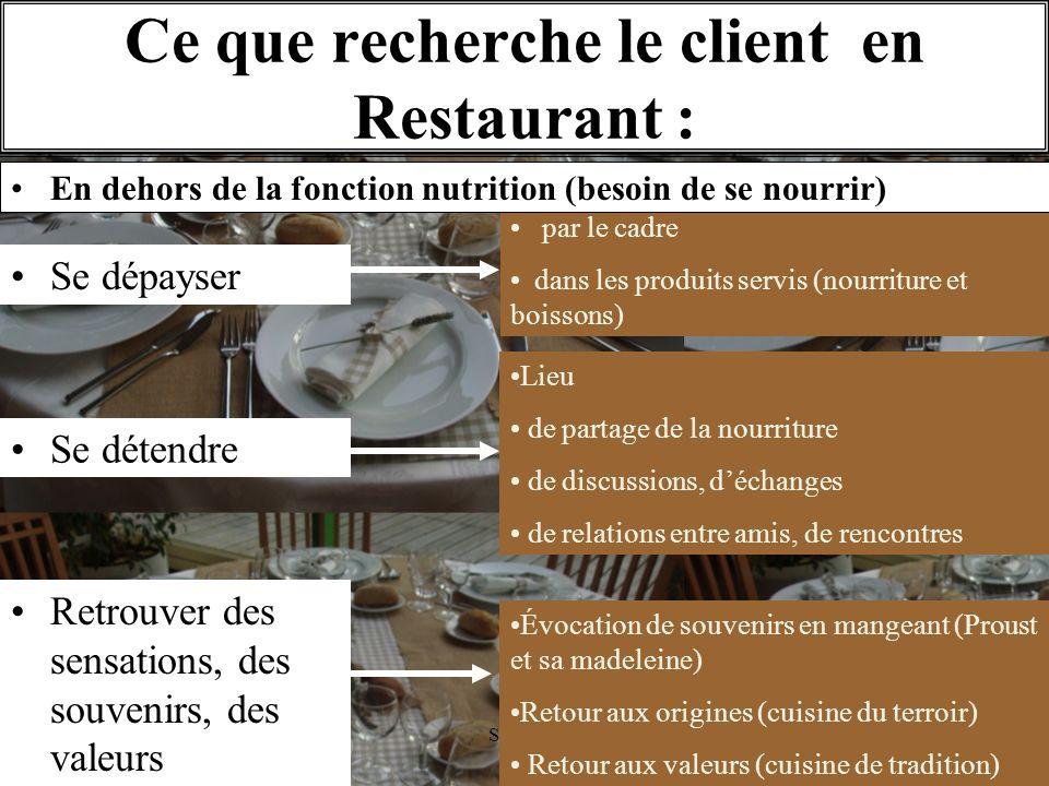 Ce que recherche le client en Restaurant :