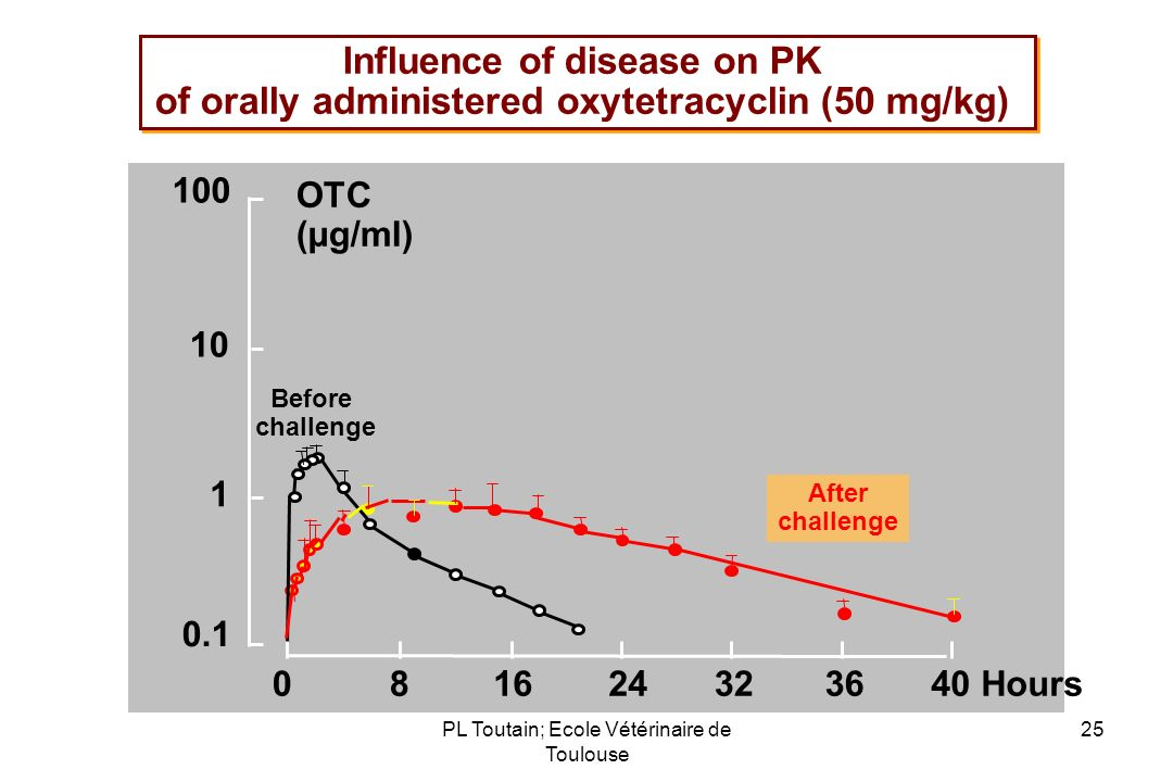 Influence of disease on PK