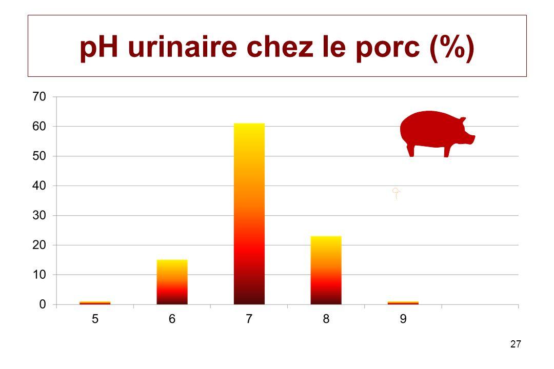 pH urinaire chez le porc (%)
