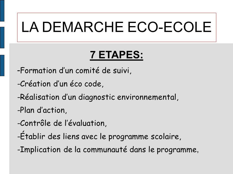 LA DEMARCHE ECO-ECOLE 7 ETAPES: -Formation d'un comité de suivi,