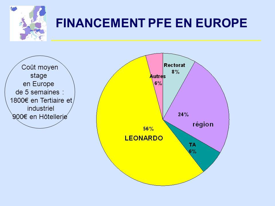 FINANCEMENT PFE EN EUROPE
