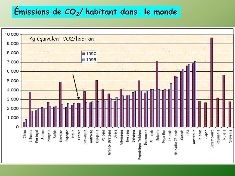 Émissions de CO2/ habitant dans le monde