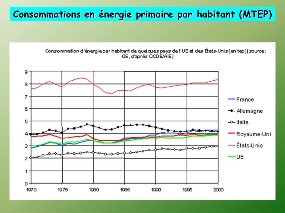 Consommations en énergie primaire par habitant (MTEP)