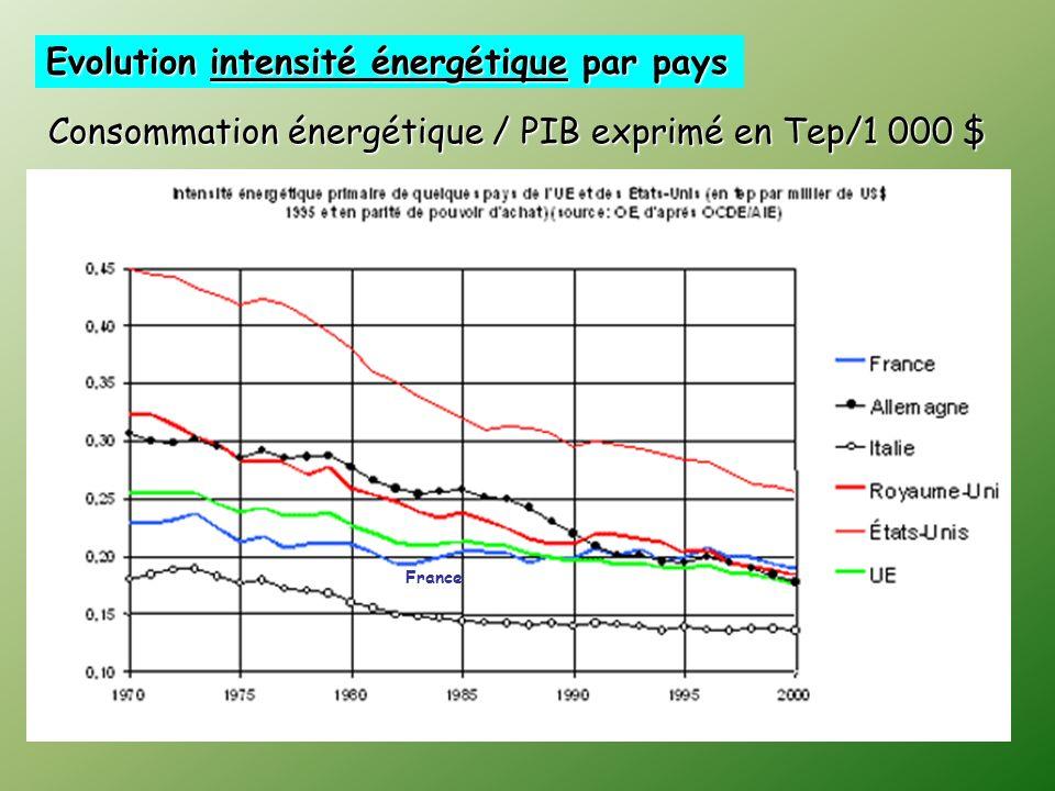 Evolution intensité énergétique par pays