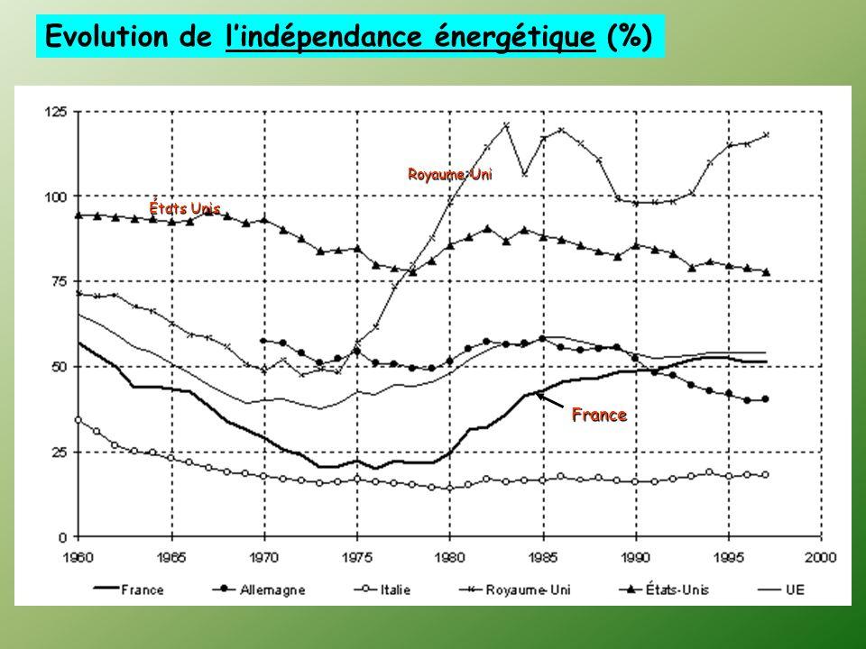 Evolution de l'indépendance énergétique (%)