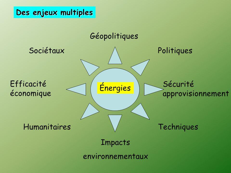 Des enjeux multiples Géopolitiques. Sociétaux. Politiques. Efficacité économique. Sécurité approvisionnement.
