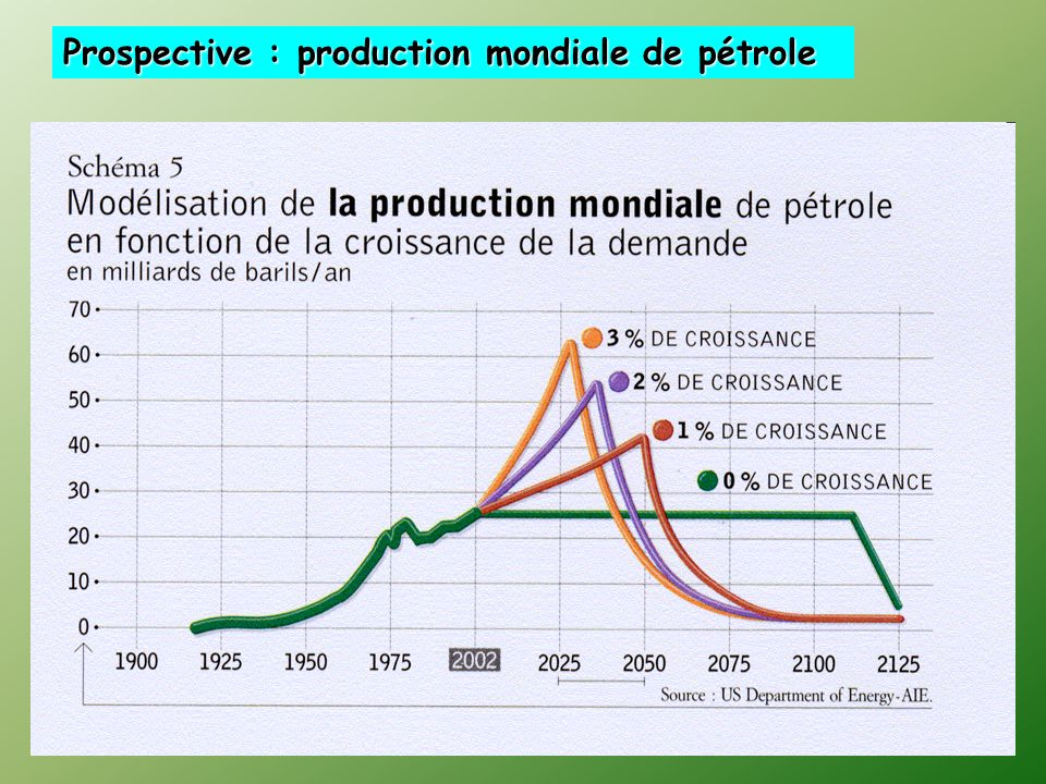 Prospective : production mondiale de pétrole