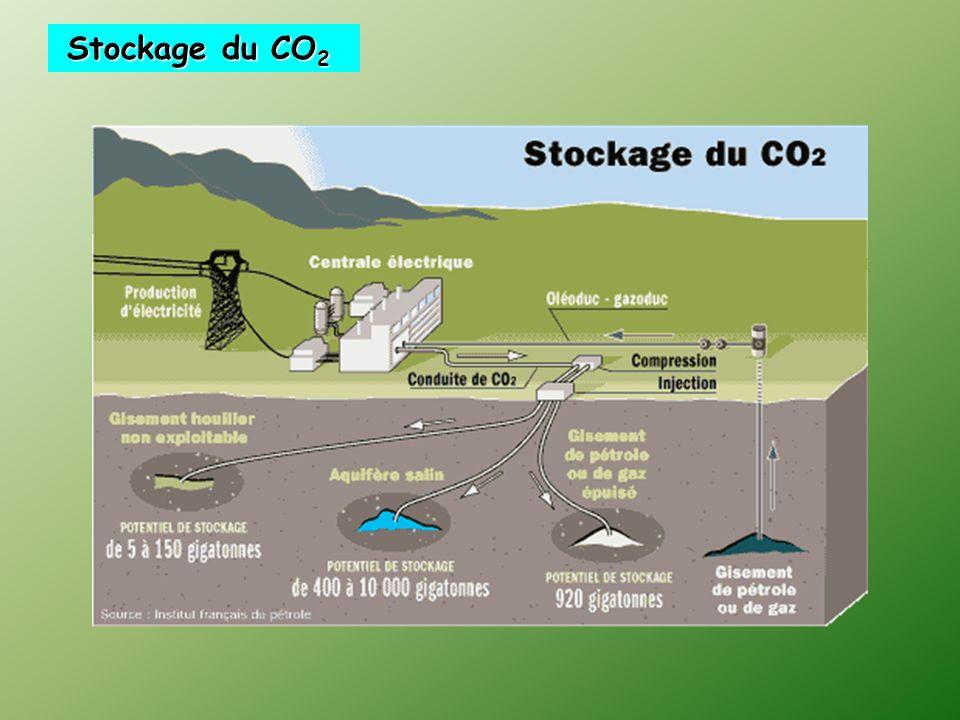 Stockage du CO2