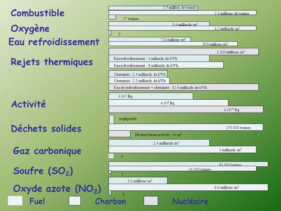 Combustible Oxygène Eau refroidissement Rejets thermiques Activité