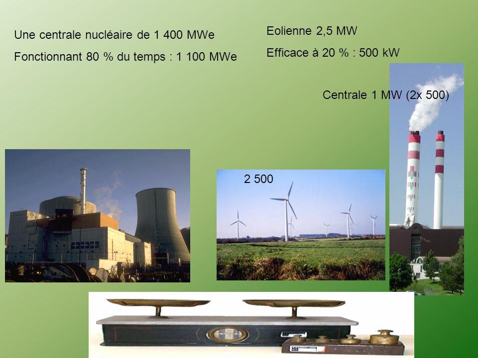 Eolienne 2,5 MWEfficace à 20 % : 500 kW. Une centrale nucléaire de 1 400 MWe. Fonctionnant 80 % du temps : 1 100 MWe.