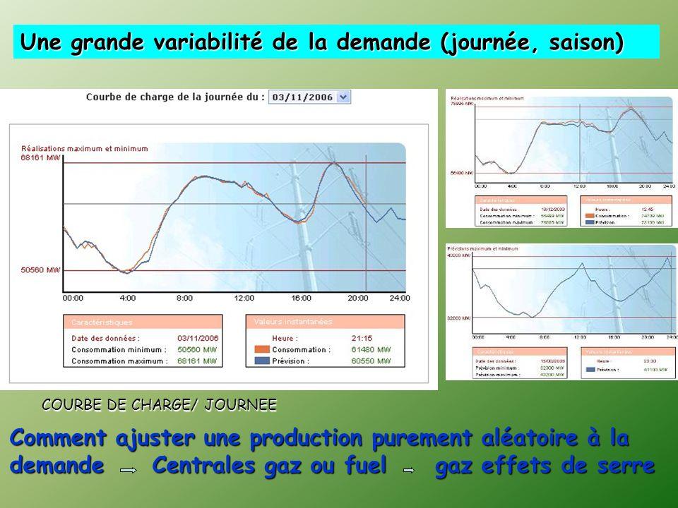 Une grande variabilité de la demande (journée, saison)