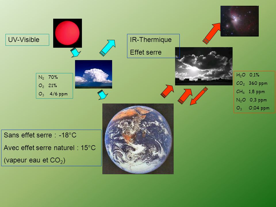 Avec effet serre naturel : 15°C (vapeur eau et CO2)
