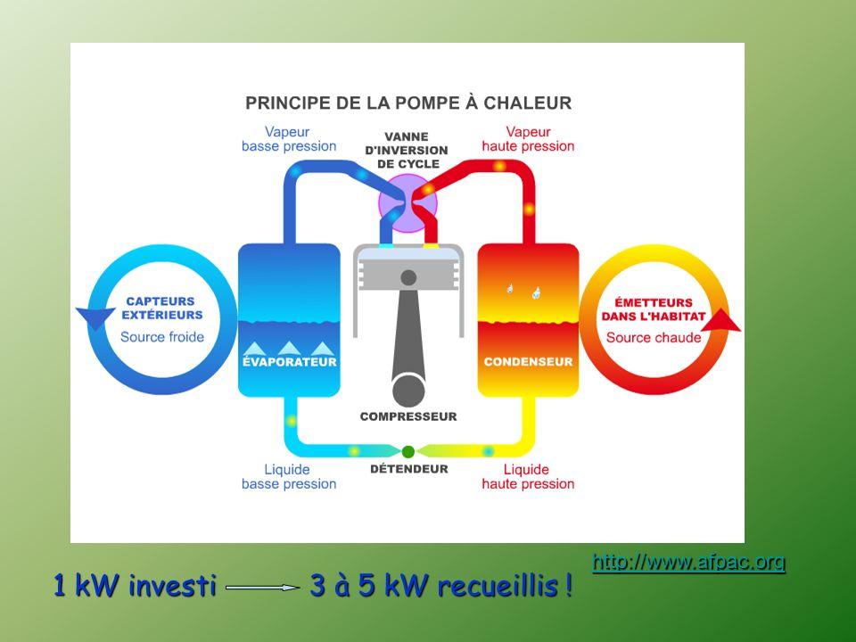 1 kW investi 3 à 5 kW recueillis !