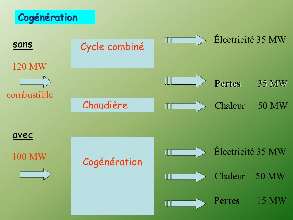 CogénérationÉlectricité 35 MW. sans. Cycle combiné. 120 MW. Pertes 35 MW. combustible. Chaudière.