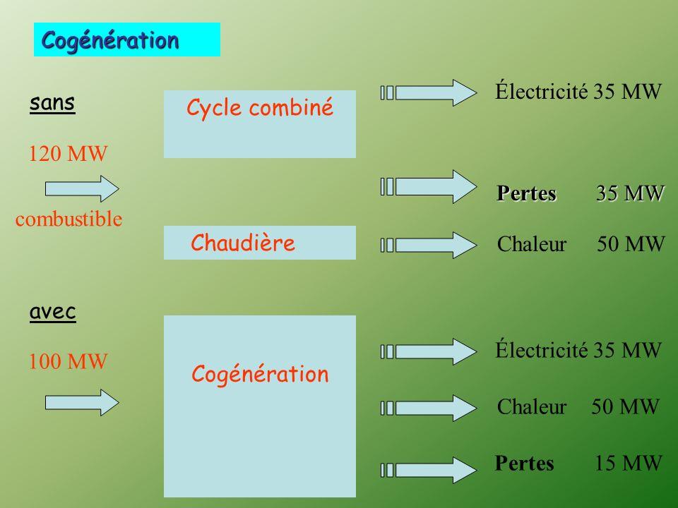 Cogénération Électricité 35 MW. sans. Cycle combiné. 120 MW. Pertes 35 MW. combustible. Chaudière.