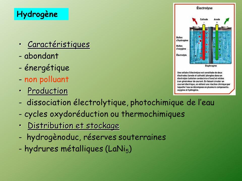 Hydrogène Caractéristiques. - abondant. - énergétique. - non polluant. Production. - dissociation électrolytique, photochimique de l'eau.